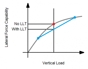 Tire Lateral Load Transfer